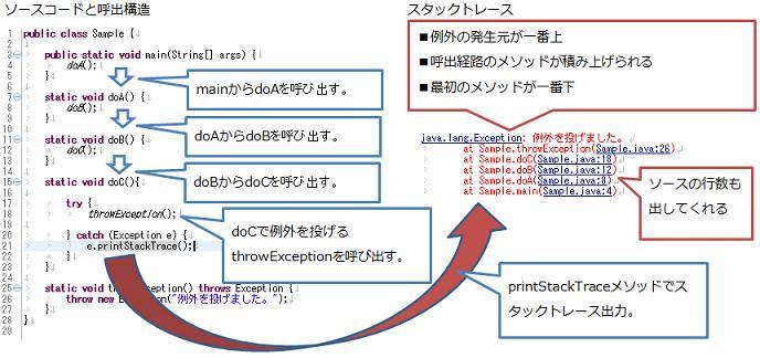 メソッドの呼出構造とprintStackTraceメソッド、スタックトレースの出力