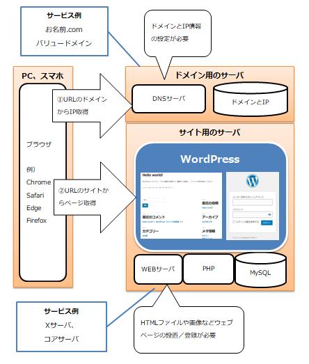 ホームページ(ウェブサイト)とワードプレスのイメージ