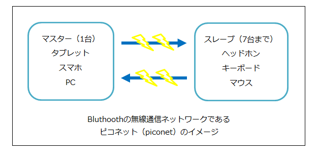 Bluthoothの無線通信ネットワークであるピコネット(piconet)のイメージ