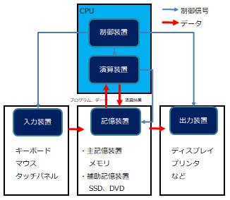 CPUとコンピュータの5大装置