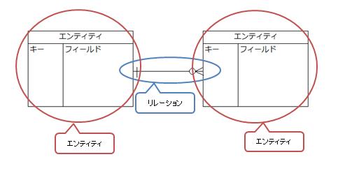 ER図のイメージ