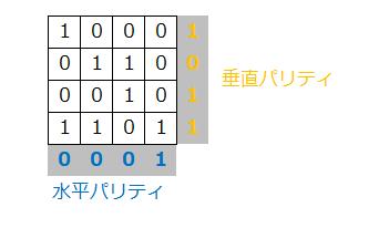 パリティビットとは―RAID 3/4/5/6などで使用される誤り検出データ ...